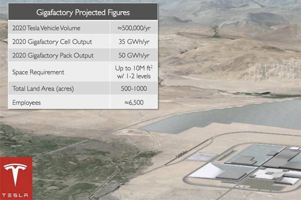 Tesla Gigafactory Figures