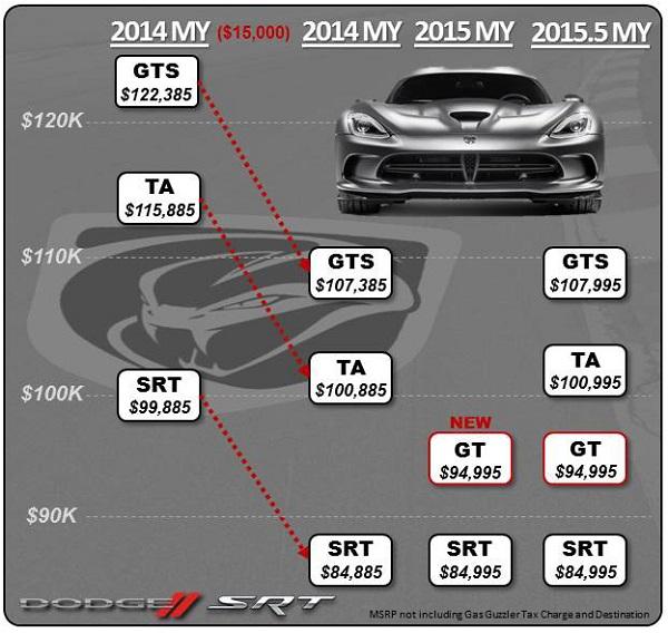 2015 Dodge Viper SRT Price Adjustments
