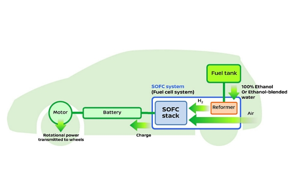 Nissan ethanol fuel cell vehicle diagram